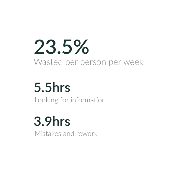 23.5 % wasted per person per week, 5.5hrs looking for information, 3.9hrs mistakes and rework