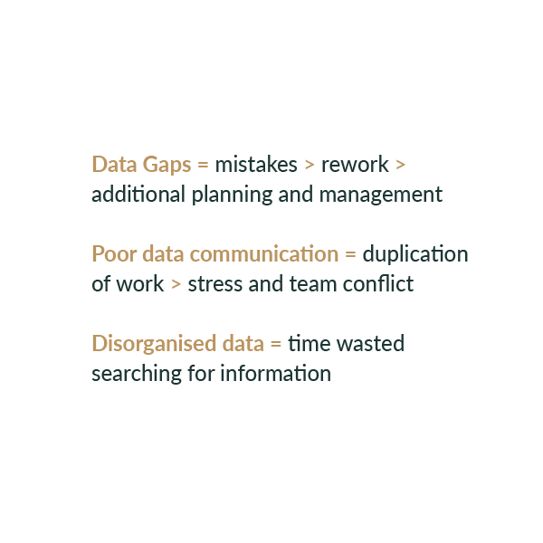 Data gaps = mistakes, rework, additional planning and management - Poor data communication = duplication of work, stress and team conflict - Disorganised data = time wasted searching for information
